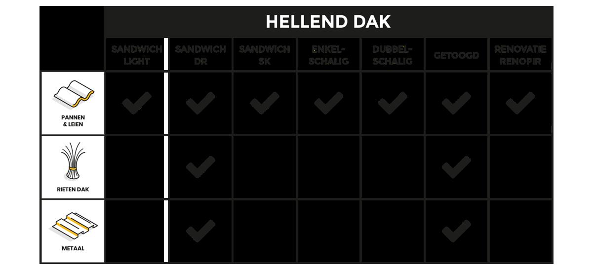 UNILIN Insulation tabel hellend dak